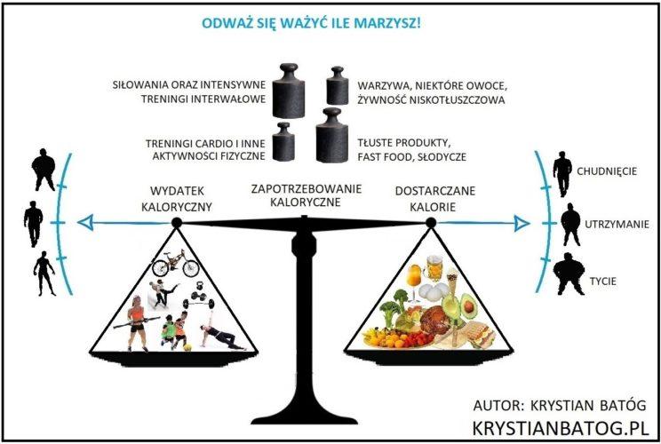 Proste zasady odchudzania i budowania masy mięśniowej